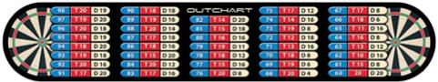 tabella calcoli freccette
